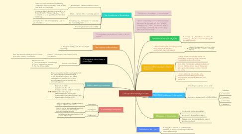 Mind Map: Concept of Knowledge in Islam