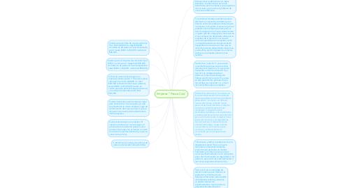 "Mind Map: Empresa: ""Fresca Cola"""