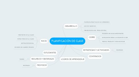Mind Map: PLANIFICACIÓN DE CLASE
