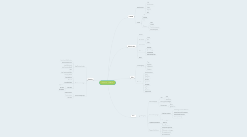 Mind Map: Netmera platform