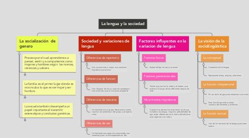 Mind Map: La lengua y la sociedad