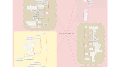 Mind Map: Fuentes de Energía NO Renovables