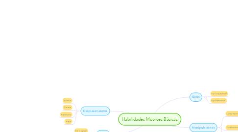 Mind Map: Habilidades Motrices Básicas