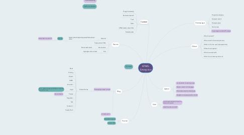 Mind Map: KPMG Enterprise