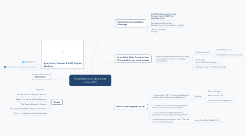 Mind Map: Automate your ideal sales convo (ISC)