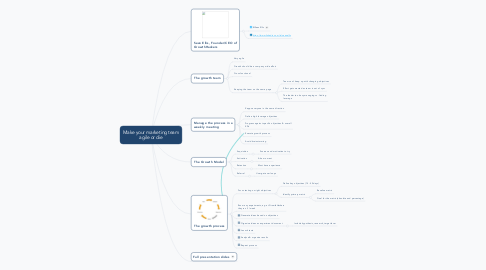 Mind Map: Make your marketing team agile or die