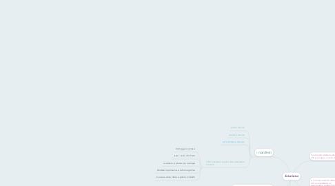 Mind Map: futurismo