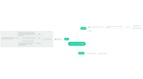 Mind Map: Proceso Productivo