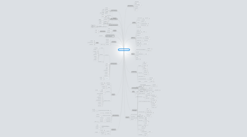 Mind Map: Copy of Why Nootropics?