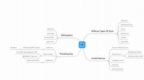 Mind Map: I.R