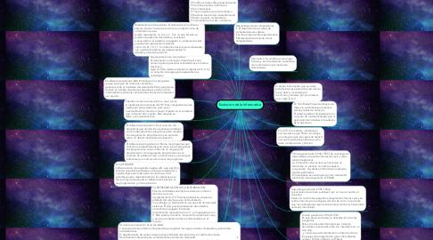 Mind Map: Evolucion de la Informatica