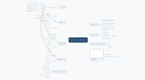 Mind Map: Direct Mail 2.0 – Get ahead of the next big growth channel
