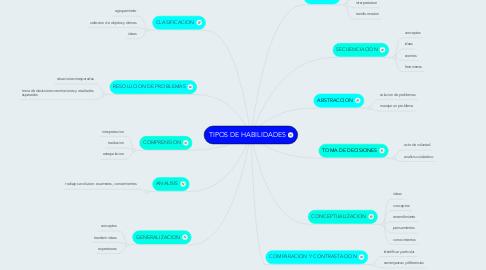 Mind Map: TIPOS DE HABILIDADES