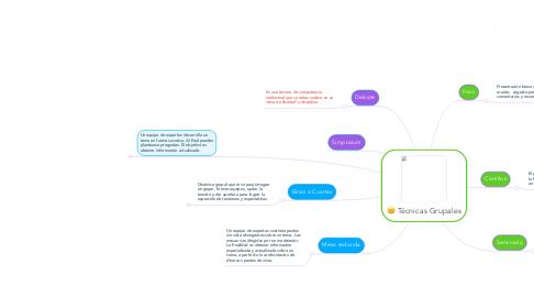 Mind Map: Técnicas Grupales