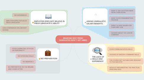Mind Map: REASONS WHY FRESH GRADUATES DON'T GET HIRED