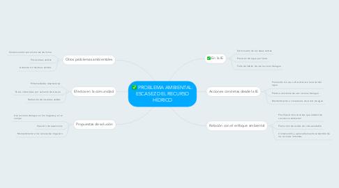 Mind Map: PROBLEMA AMBIENTAL: ESCASEZ DEL RECURSO HÍDRICO