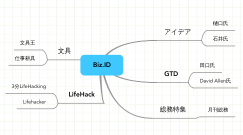 Mind Map: Biz.ID