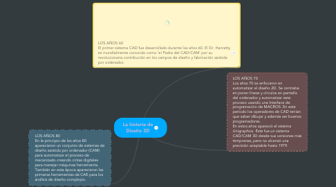 Mind Map: La historia de Diseño 3D