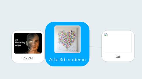 Mind Map: Arte 3d moderno