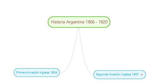 Mind Map: Historia Argentina 1806 - 1820
