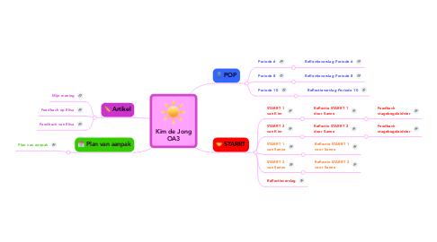 Mind Map: Kim de Jong OA3