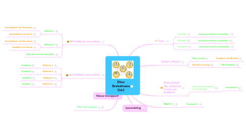 Mind Map: Eline Brekelmans OA3