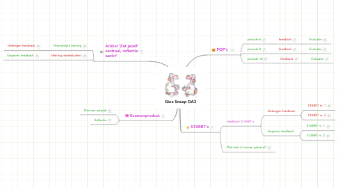Mind Map: Gina Sneep OA3