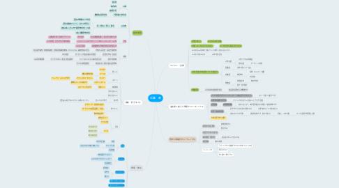 Mind Map: 近藤 篤