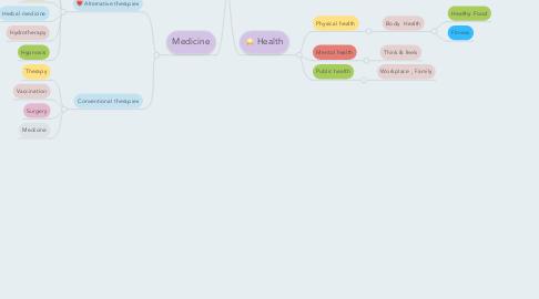 Mind Map: Health and Medicine