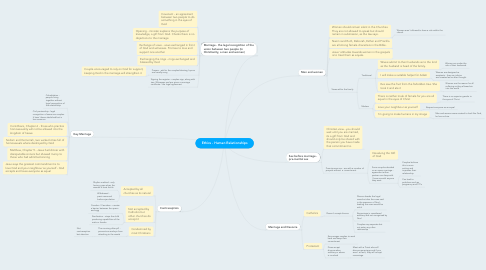 Mind Map: Ethics - Human Relationships