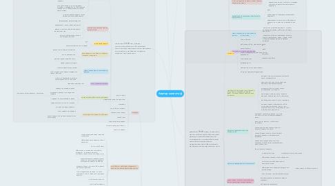 Mind Map: Аватар клиента