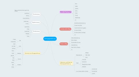Mind Map: Alltagsgestaltung