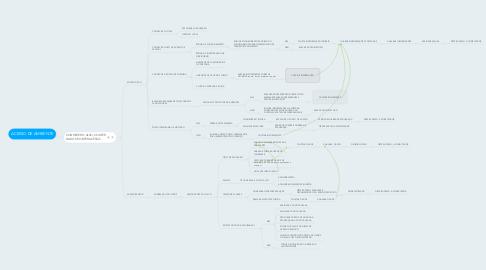 Mind Map: ACESSO DE AMBIENTE