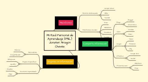 Mind Map: MI Red Personal de Aprendizaje (PNL) Jonatan Aragón Chavez