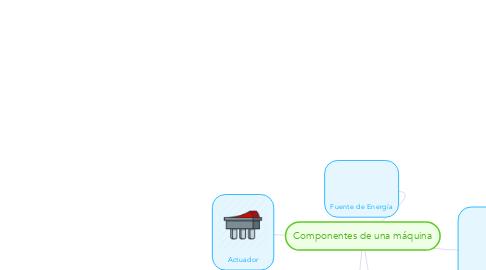Mind Map: Componentes de una máquina
