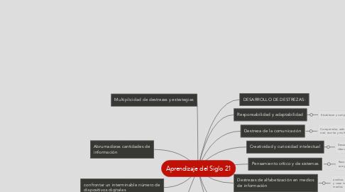 Mind Map: Aprendizaje del Siglo 21