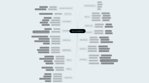 Mind Map: DELL-NOTEBOOK