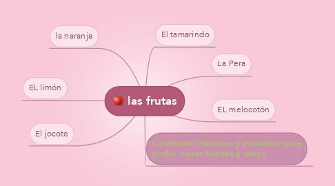 Mind Map: las frutas
