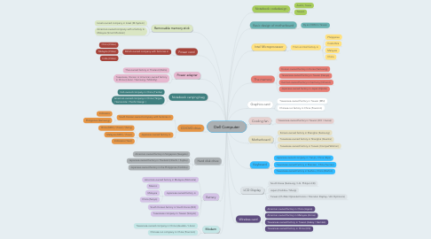 Mind Map: Dell Computer