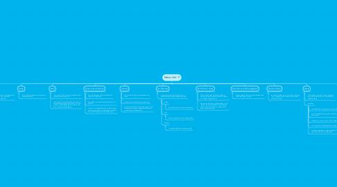 Mind Map: Music Unit 1º