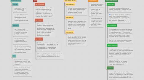 Mind Map: Carga y Materia