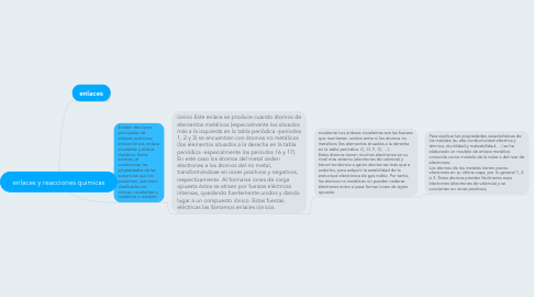 Mind Map: enlaces y reacciones quimicas