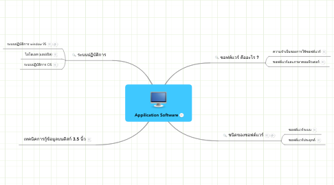 Mind Map: Appilication Software