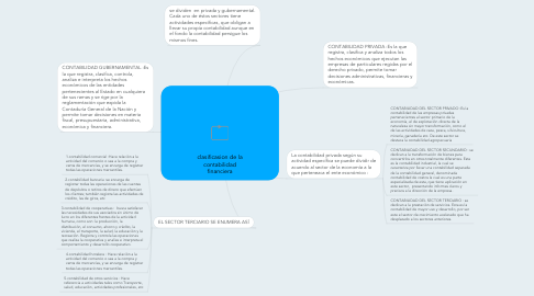 Mind Map: clasificasion de la contabilidad financiera
