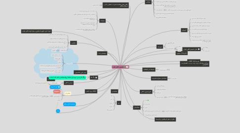 Mind Map: تاسیس کافی شاپ
