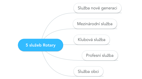 Mind Map: 5 služeb Rotary