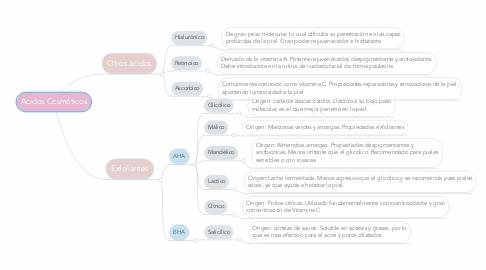 Mind Map: Acidos Cosméticos