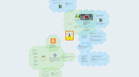Mind Map: La importancia de la evaluación en entornos virtuales