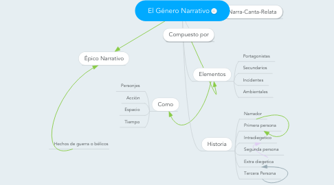 Mind Map: El Género Narrativo
