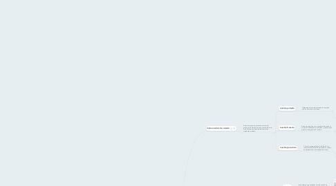 Mind Map: Clasificación de los intrumentos musicales